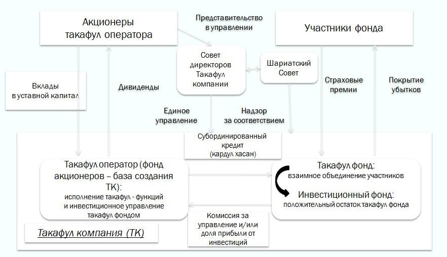 Такафул: организация, продукты